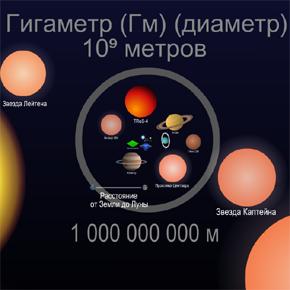 Шкала масштабов вселенной